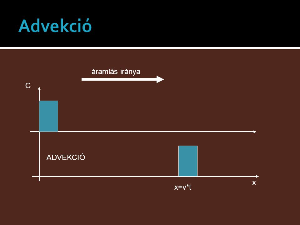 Advekció áramlás iránya x C ADVEKCIÓ x=v*t
