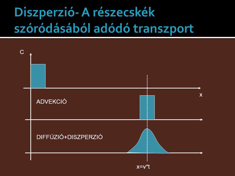 Diszperzió- A részecskék szóródásából adódó transzport