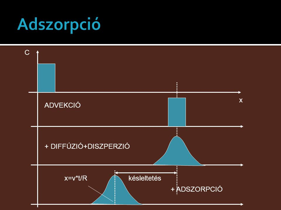 Adszorpció C x ADVEKCIÓ + DIFFÚZIÓ+DISZPERZIÓ x=v*t/R késleltetés