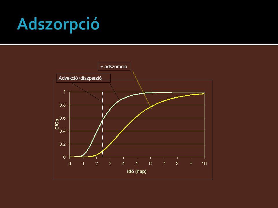 Adszorpció + adszorbció Advekció+diszperzió