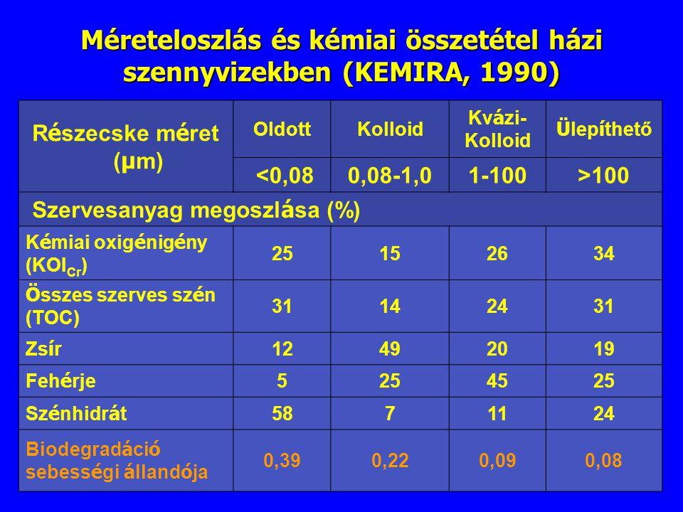 Méreteloszlás és kémiai összetétel házi szennyvizekben (KEMIRA, 1990)