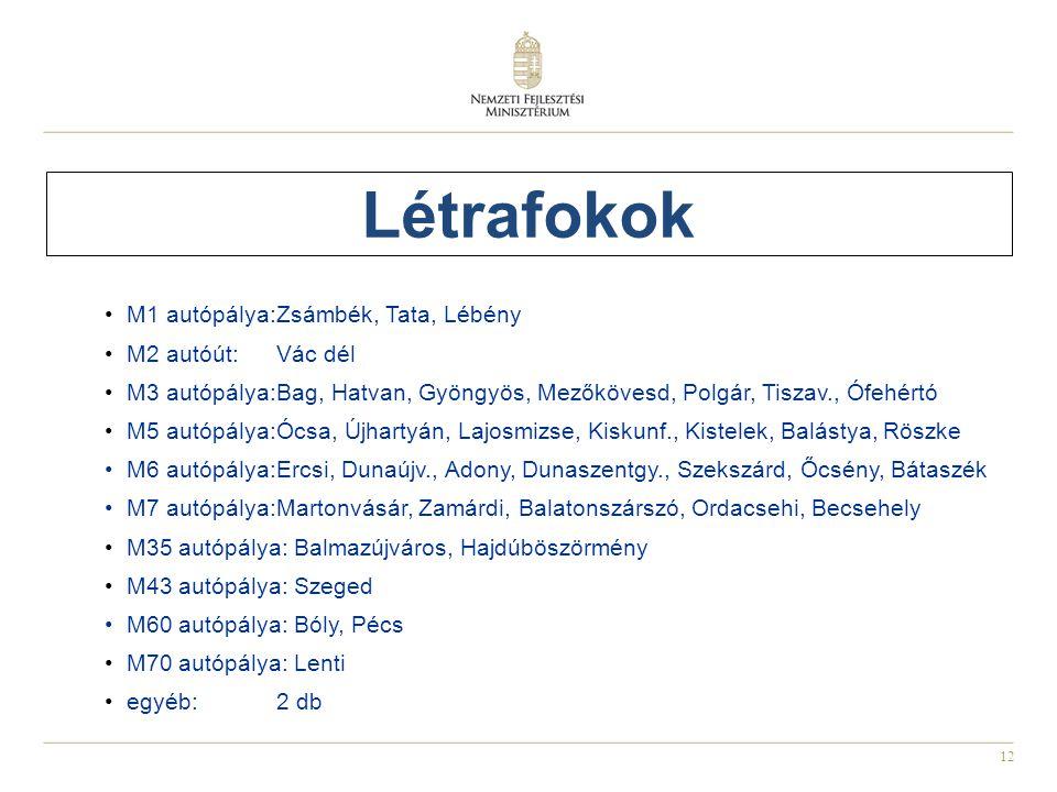 Létrafokok M1 autópálya: Zsámbék, Tata, Lébény M2 autóút: Vác dél