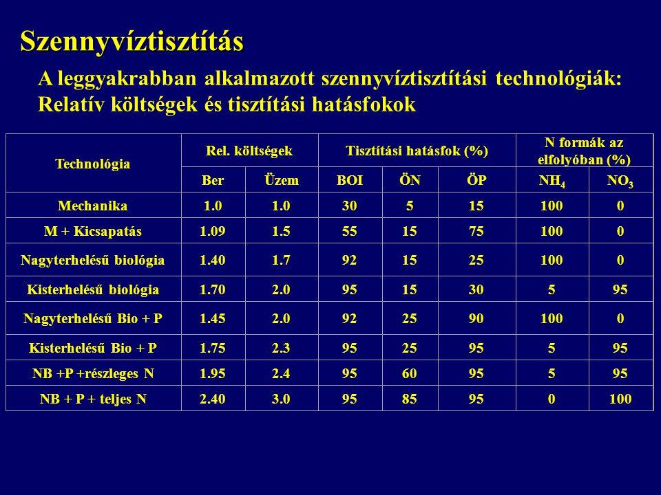 Szennyvíztisztítás A leggyakrabban alkalmazott szennyvíztisztítási technológiák: Relatív költségek és tisztítási hatásfokok.