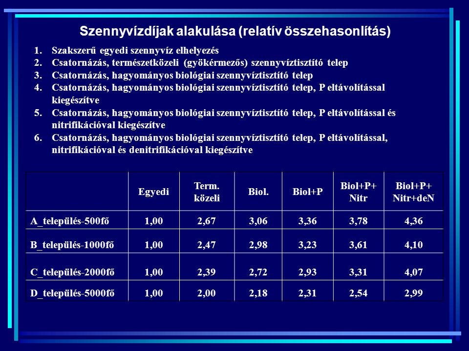 Szennyvízdíjak alakulása (relatív összehasonlítás)