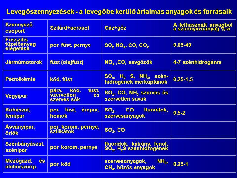 Levegőszennyezések - a levegőbe kerülő ártalmas anyagok és forrásaik