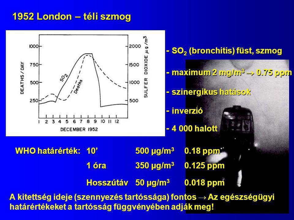 - SO2 (bronchitis) füst, szmog