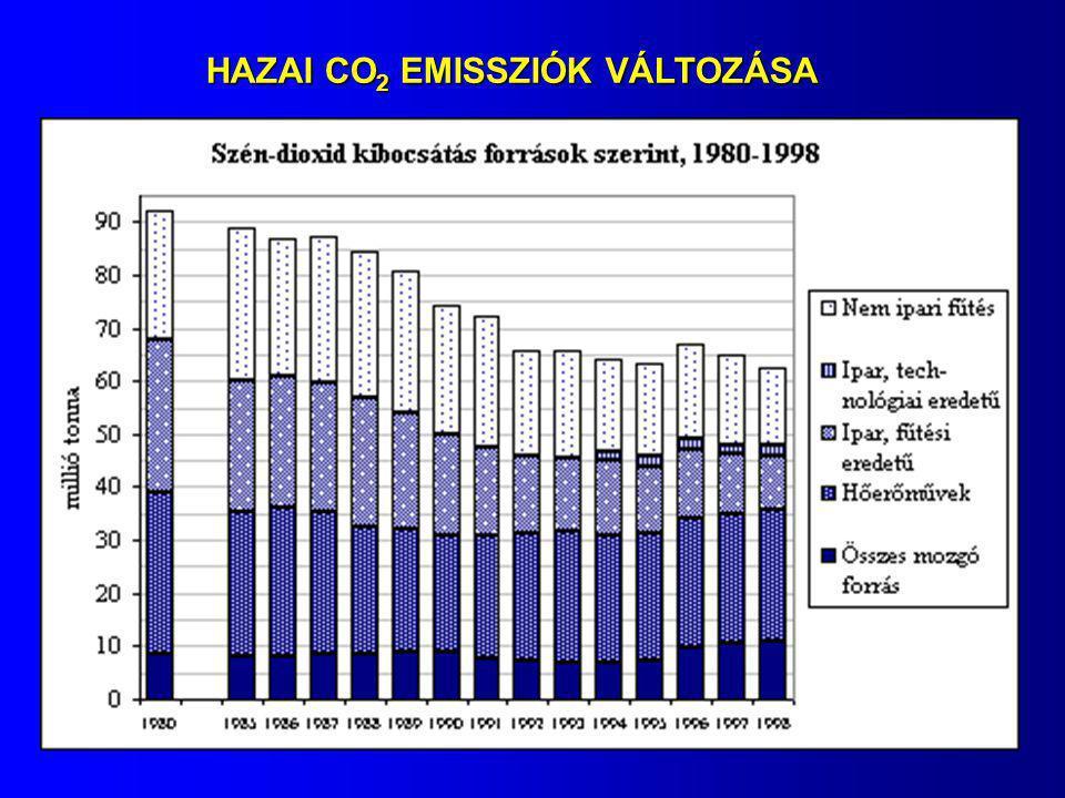 HAZAI CO2 EMISSZIÓK VÁLTOZÁSA