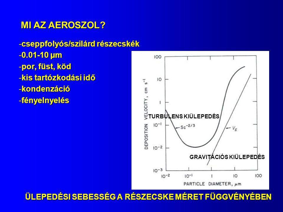 MI AZ AEROSZOL cseppfolyós/szilárd részecskék 0.01-10 µm
