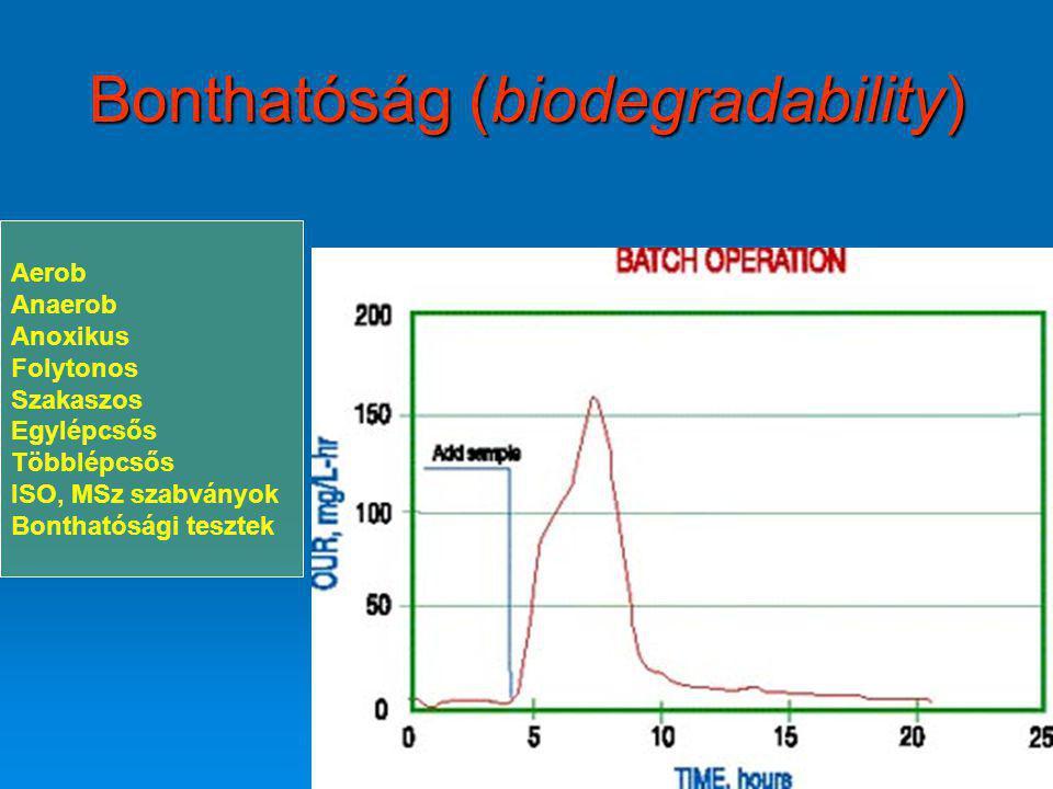 Bonthatóság (biodegradability)