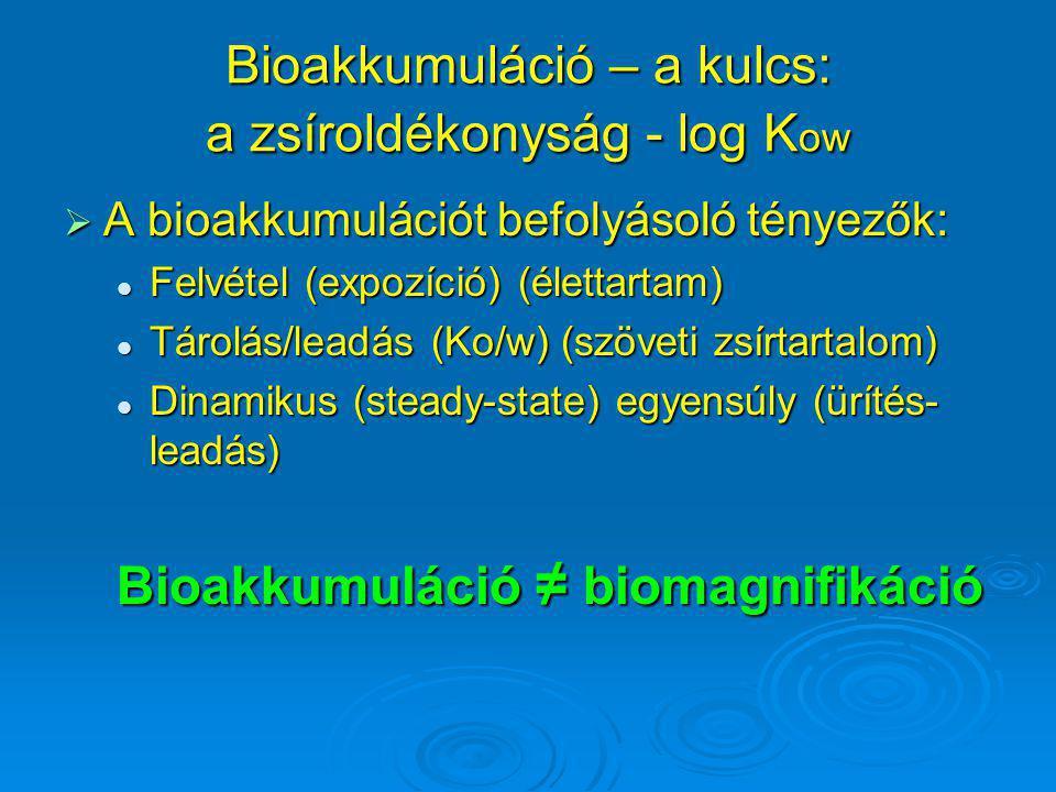 Bioakkumuláció – a kulcs: a zsíroldékonyság - log Kow
