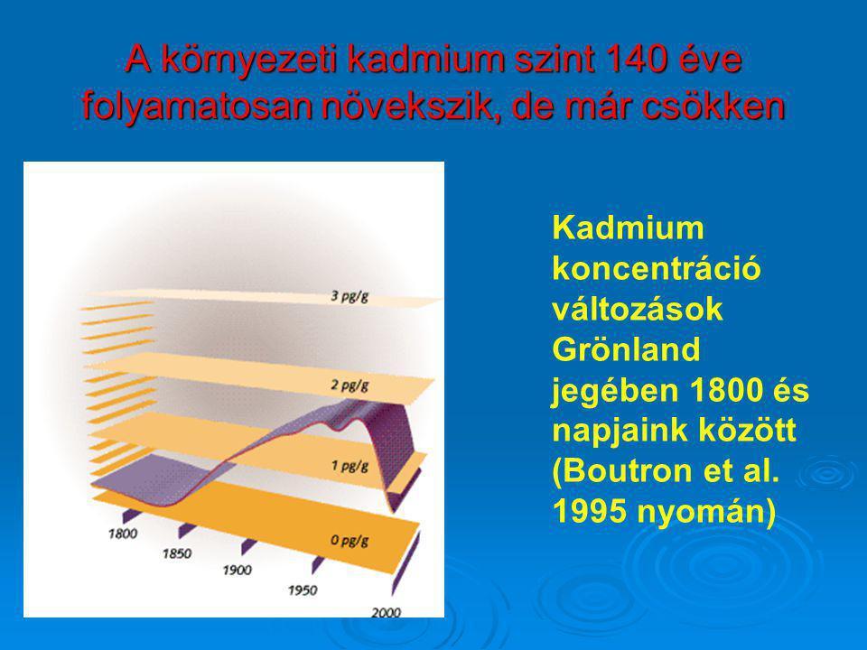 A környezeti kadmium szint 140 éve folyamatosan növekszik, de már csökken