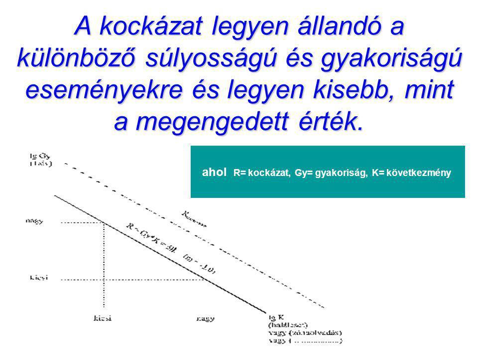 ahol R= kockázat, Gy= gyakoriság, K= következmény