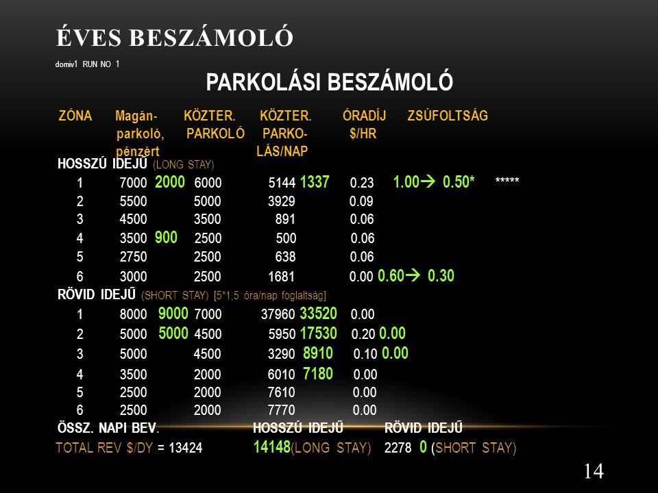 Éves beszámoló parkoló, PARKOLÓ PARKO- $/HR pénzért LÁS/NAP