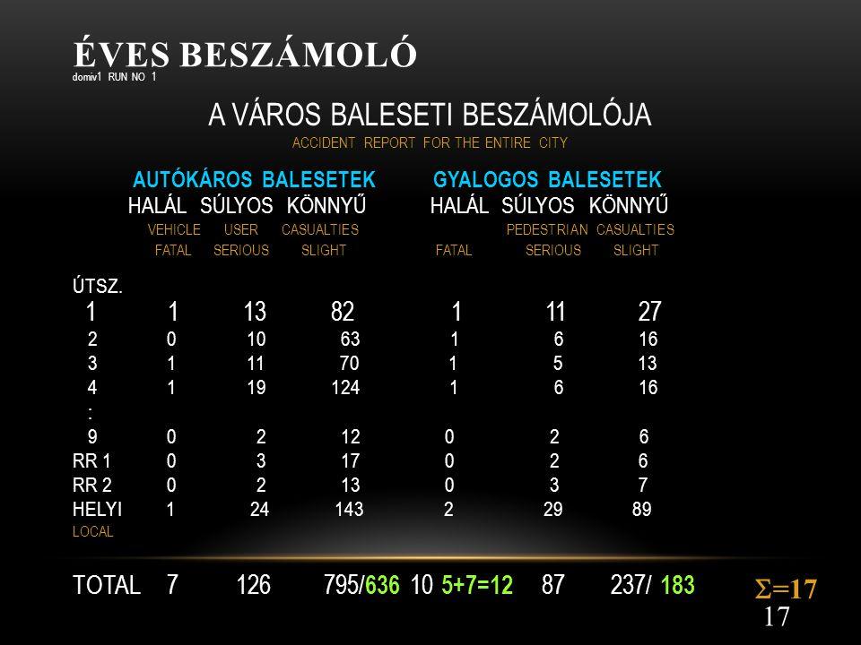 Éves beszámoló A VÁROS BALESETI BESZÁMOLÓJA =17 1 1 13 82 1 11 27