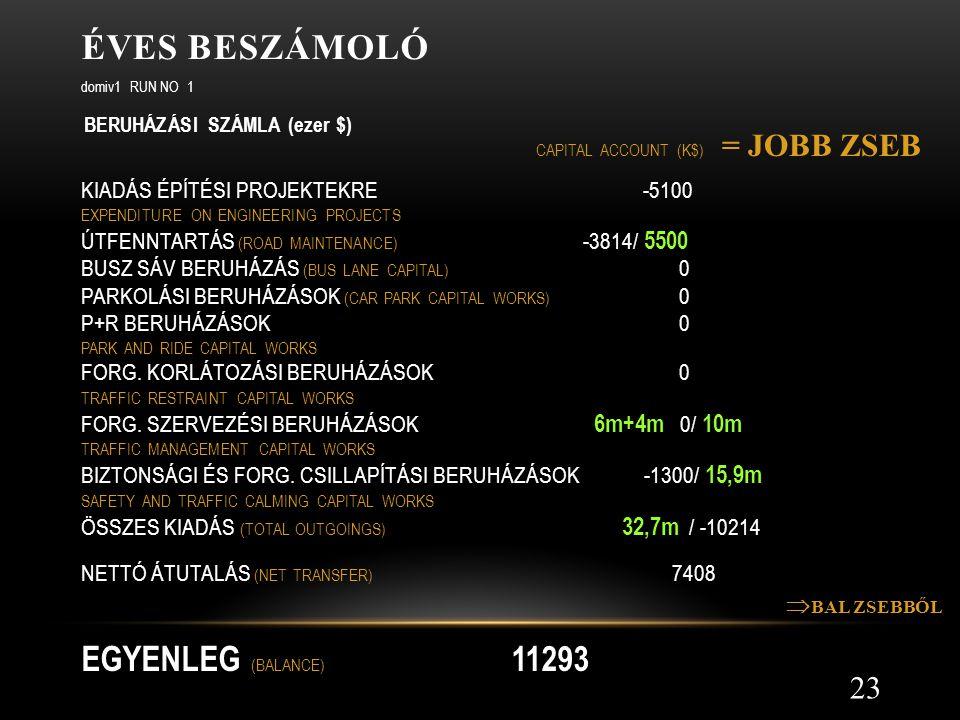Éves beszámoló EGYENLEG (BALANCE) 11293 = JOBB ZSEB BAL ZSEBBŐL