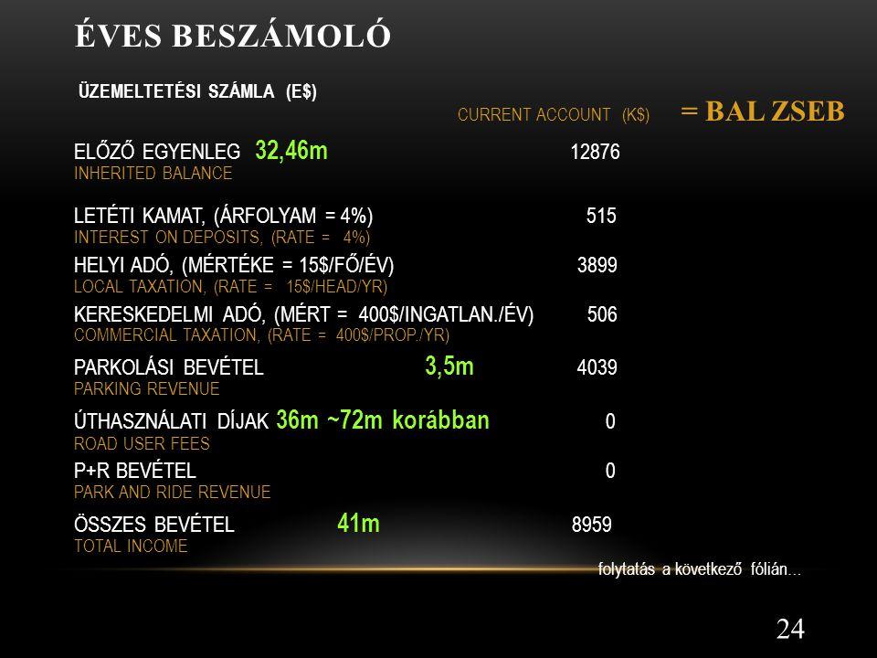 Éves beszámoló = BAL ZSEB ELŐZŐ EGYENLEG 32,46m 12876
