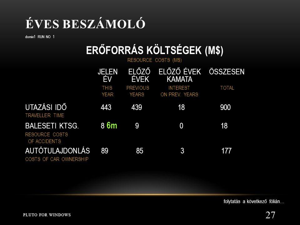 ERŐFORRÁS KÖLTSÉGEK (M$)