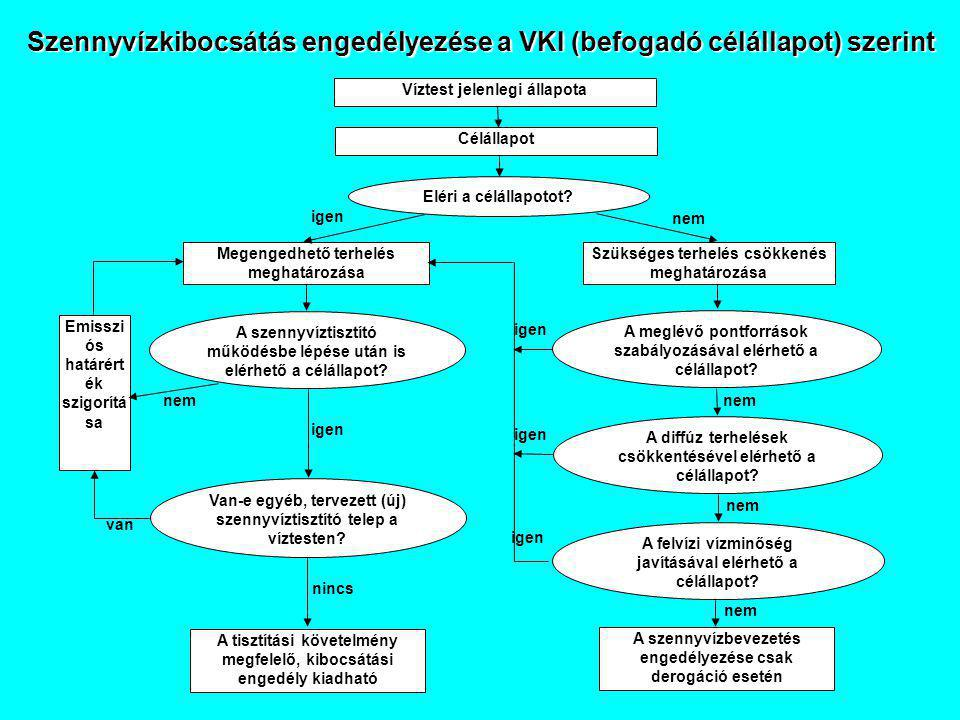 Szennyvízkibocsátás engedélyezése a VKI (befogadó célállapot) szerint