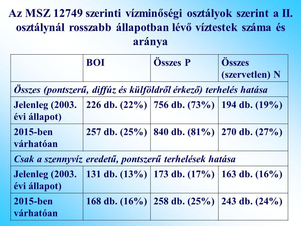 Az MSZ 12749 szerinti vízminőségi osztályok szerint a II