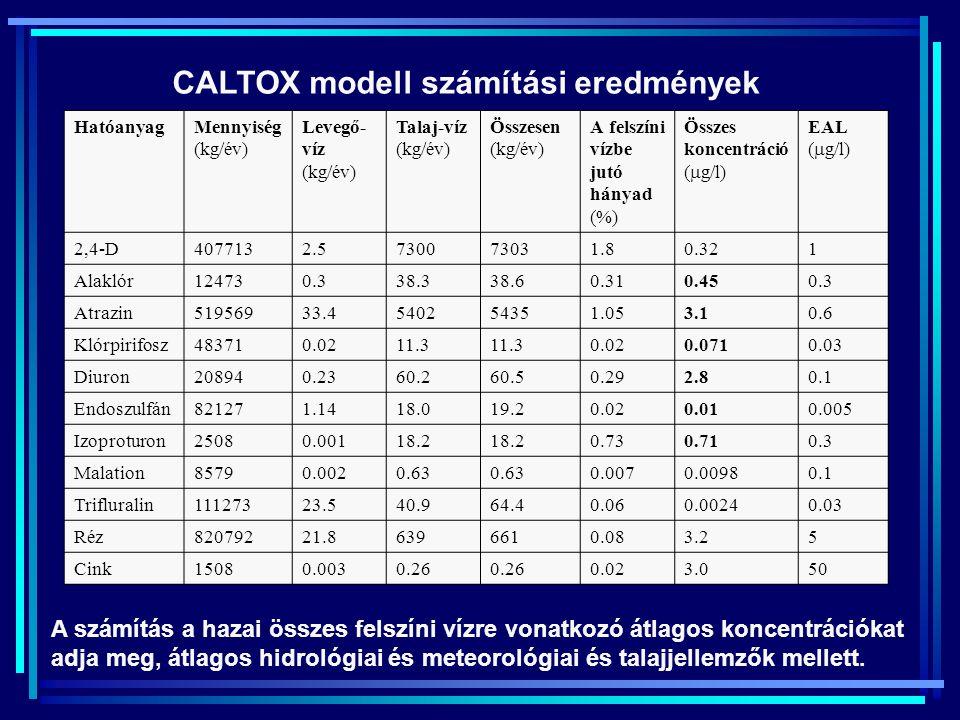 CALTOX modell számítási eredmények