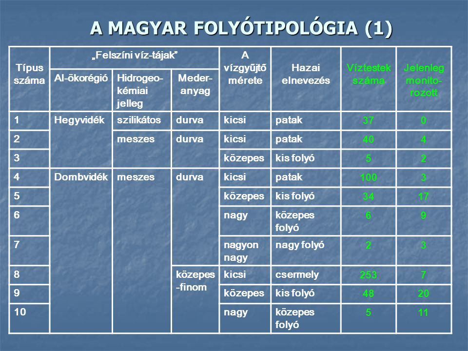 A MAGYAR FOLYÓTIPOLÓGIA (1)