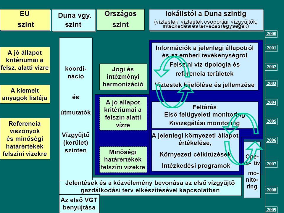 EU szint Országos szint lokálistól a Duna szintig