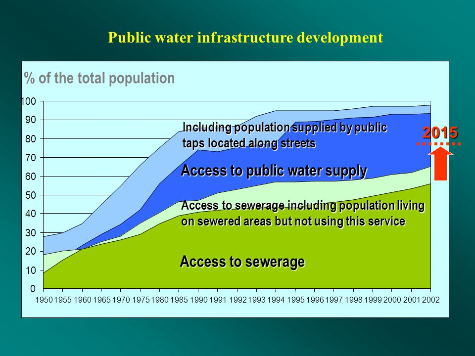 Public water infrastructure development