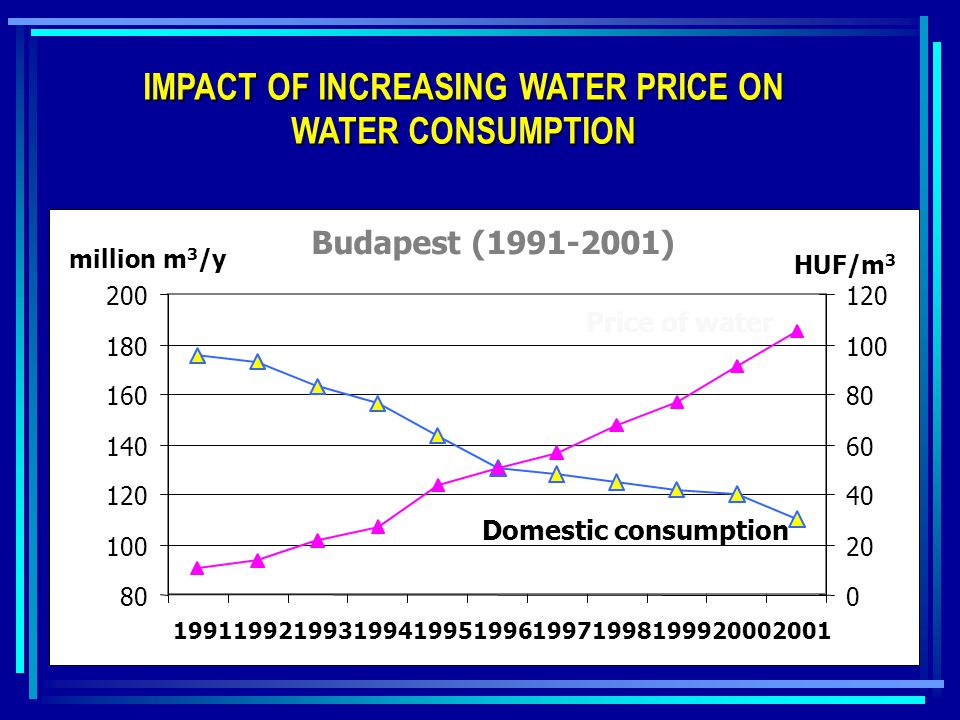 IMPACT OF INCREASING WATER PRICE ON WATER CONSUMPTION