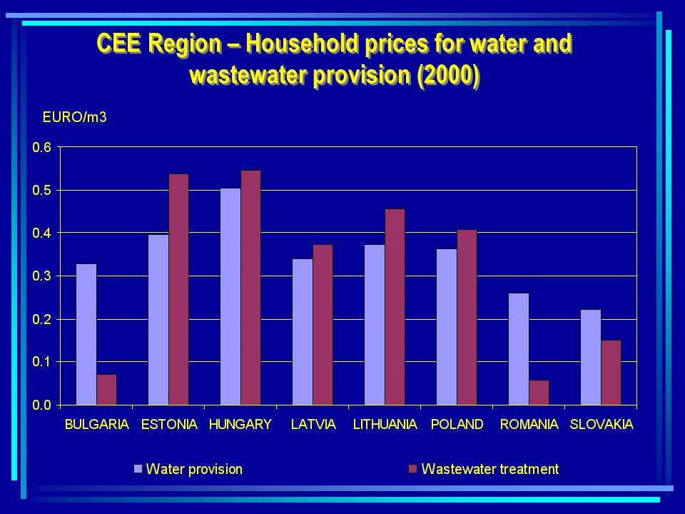 CEE Region – Household prices for water and wastewater provision (2000)