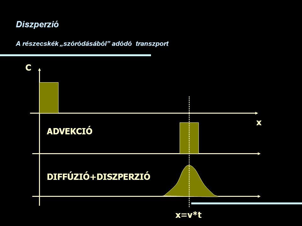 Diszperzió C x ADVEKCIÓ DIFFÚZIÓ+DISZPERZIÓ x=v*t