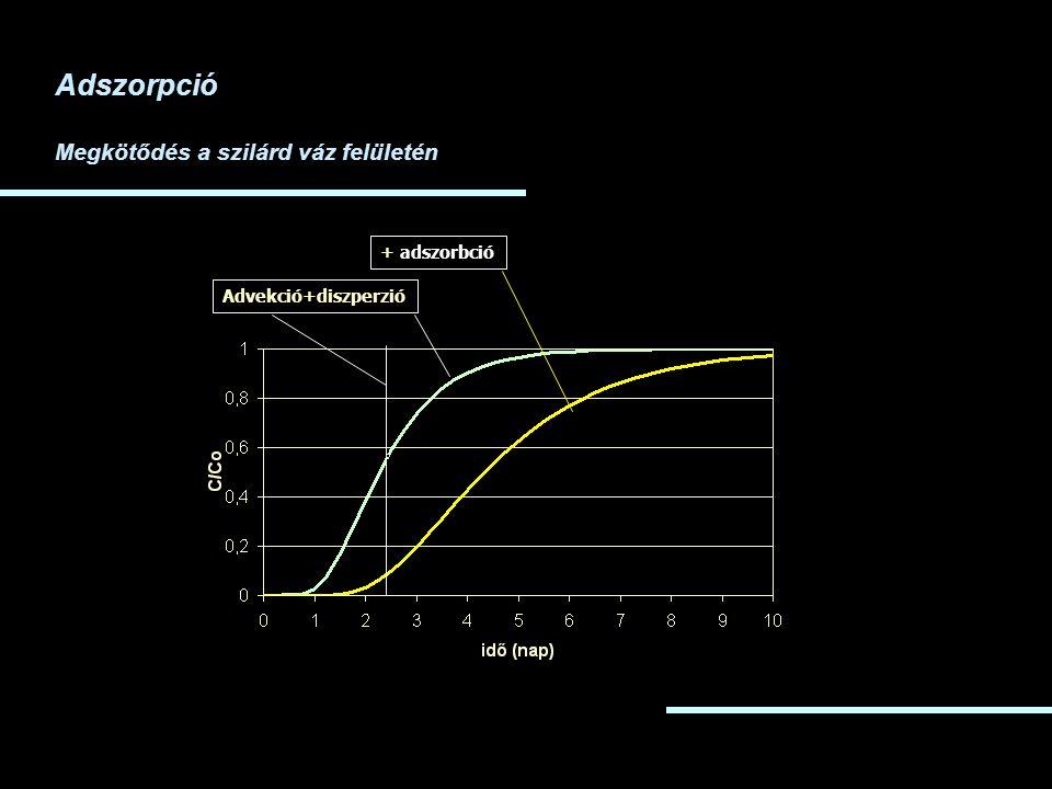 Adszorpció Megkötődés a szilárd váz felületén + adszorbció
