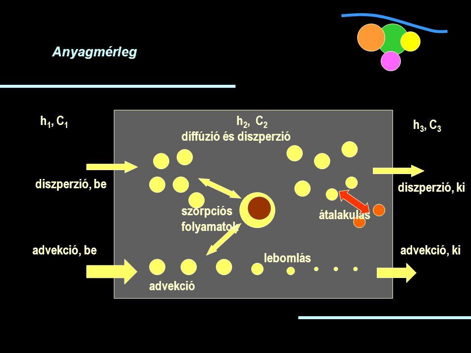 Anyagmérleg h1, C1. h2, C2. h3, C3. diffúzió és diszperzió. diszperzió, be. diszperzió, ki. szorpciós.