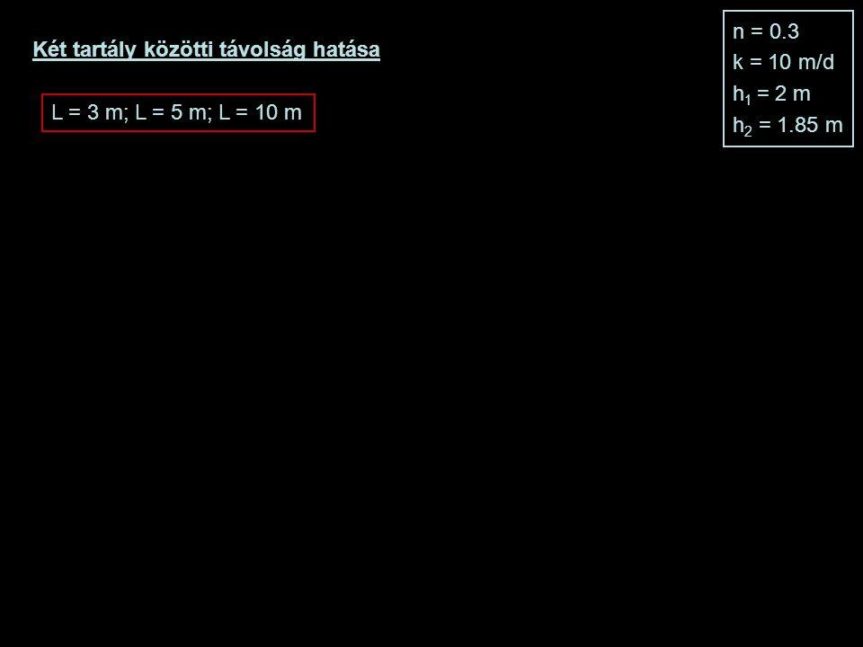 n = 0.3 k = 10 m/d. h1 = 2 m. h2 = 1.85 m. Két tartály közötti távolság hatása.
