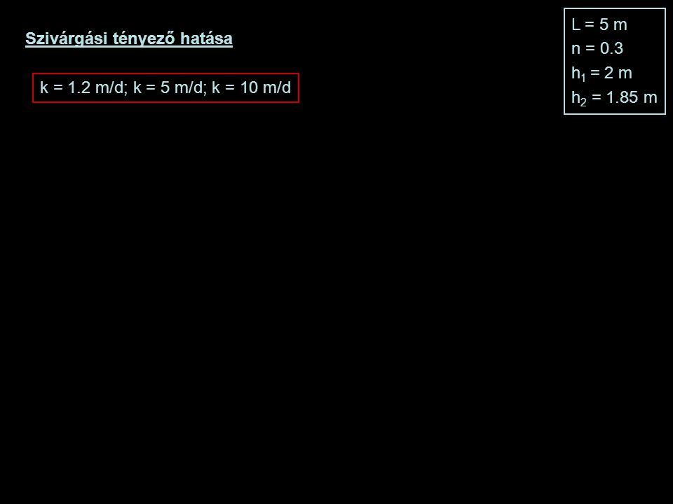 L = 5 m n = 0.3 h1 = 2 m h2 = 1.85 m Szivárgási tényező hatása k = 1.2 m/d; k = 5 m/d; k = 10 m/d