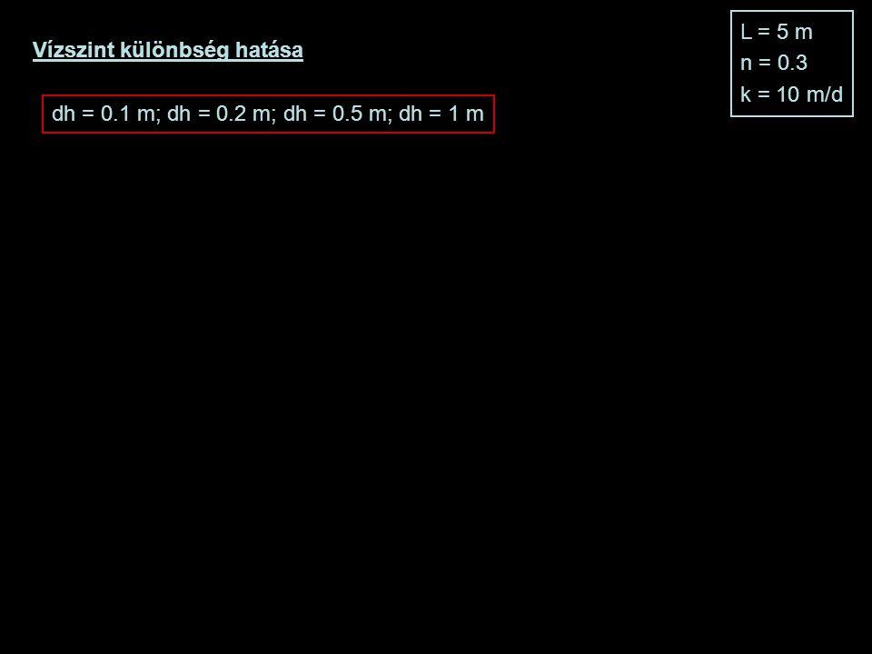 L = 5 m n = 0.3 k = 10 m/d Vízszint különbség hatása dh = 0.1 m; dh = 0.2 m; dh = 0.5 m; dh = 1 m