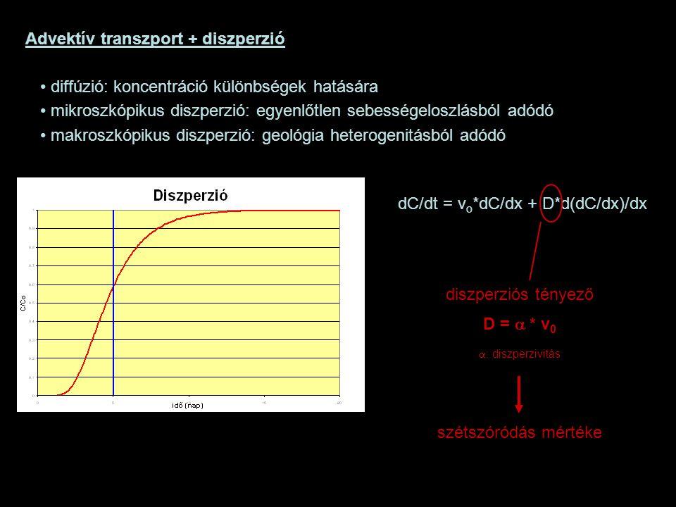 Advektív transzport + diszperzió