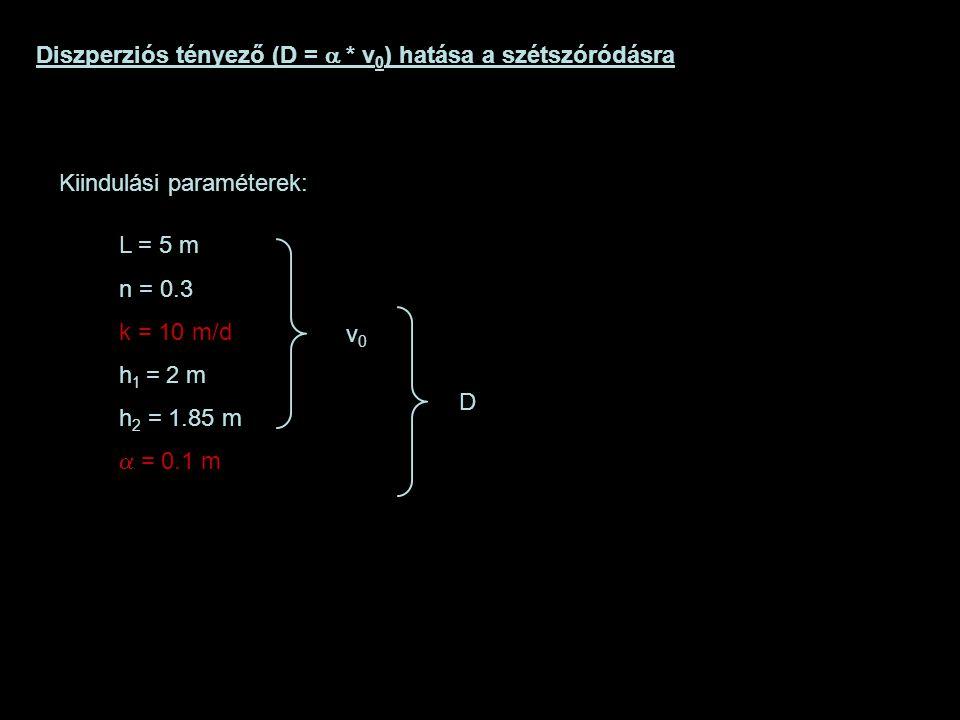 Diszperziós tényező (D = a * v0) hatása a szétszóródásra