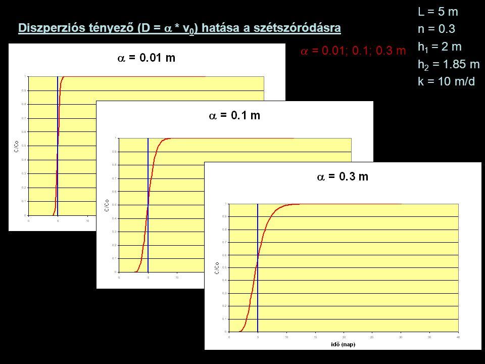 L = 5 m n = 0.3. h1 = 2 m. h2 = 1.85 m. k = 10 m/d. Diszperziós tényező (D = a * v0) hatása a szétszóródásra.