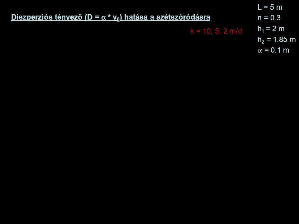 L = 5 m n = 0.3. h1 = 2 m. h2 = 1.85 m. a = 0.1 m. Diszperziós tényező (D = a * v0) hatása a szétszóródásra.