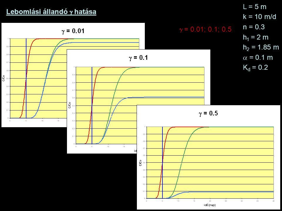 L = 5 m k = 10 m/d. n = 0.3. h1 = 2 m. h2 = 1.85 m. = 0.1 m. Kd = 0.2. Lebomlási állandó g hatása.