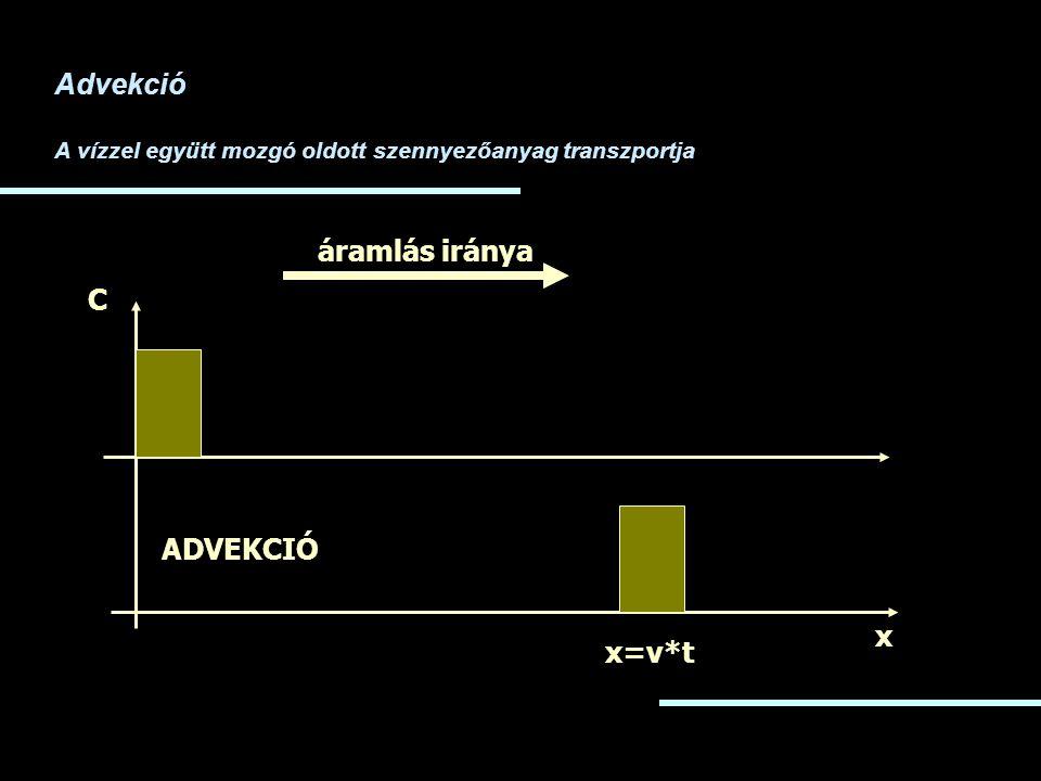 Advekció áramlás iránya C ADVEKCIÓ x x=v*t