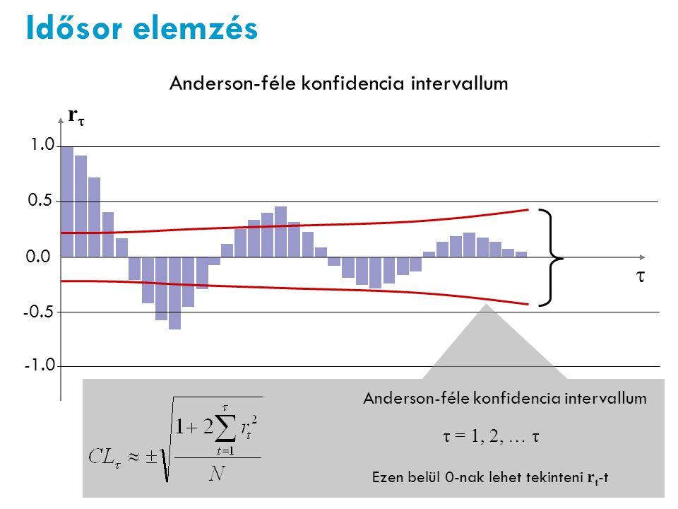 Anderson-féle konfidencia intervallum