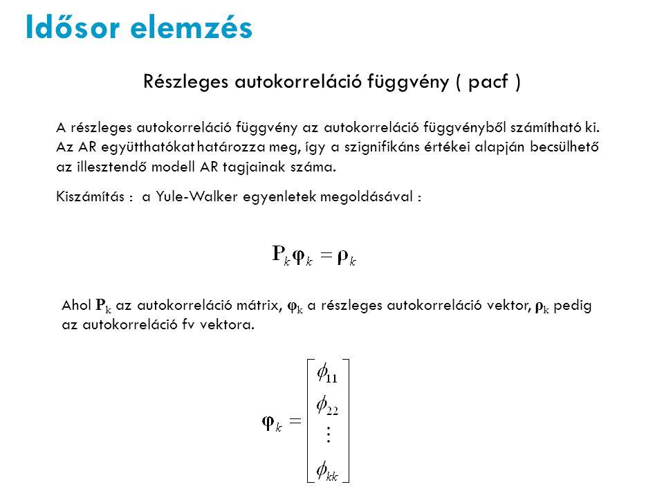 Részleges autokorreláció függvény ( pacf )