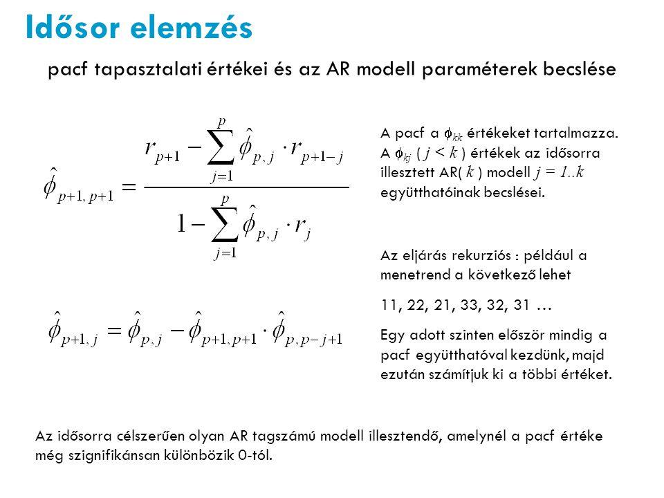 pacf tapasztalati értékei és az AR modell paraméterek becslése