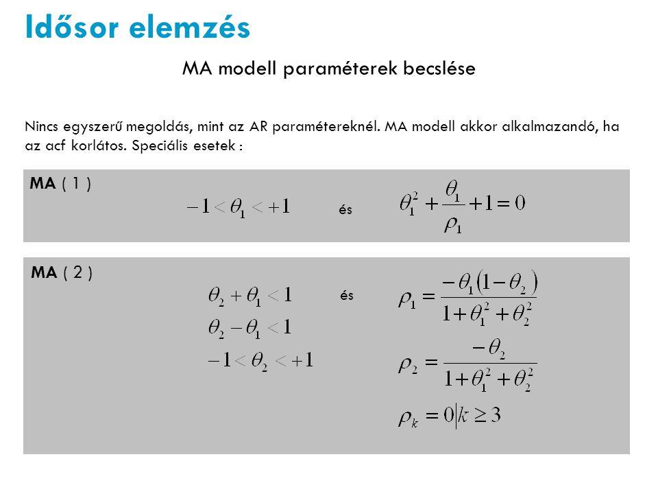 MA modell paraméterek becslése