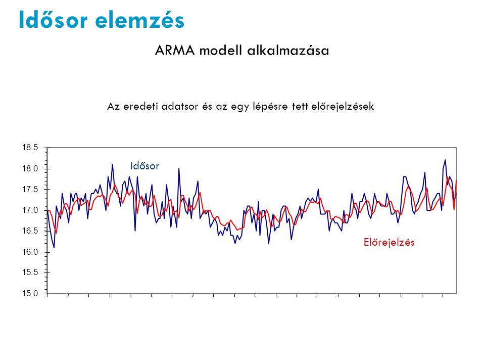 Idősor elemzés ARMA modell alkalmazása