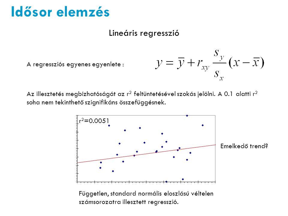 Idősor elemzés Lineáris regresszió A regressziós egyenes egyenlete :