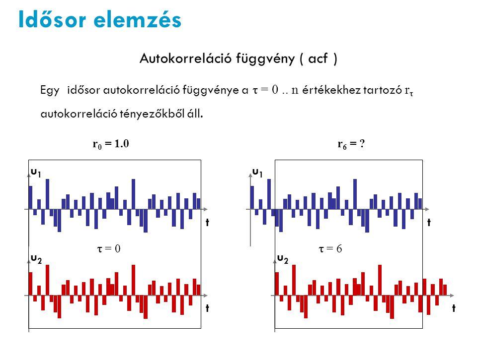 Autokorreláció függvény ( acf )