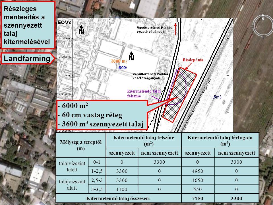 Landfarming 6000 m2 60 cm vastag réteg 3600 m3 szennyezett talaj