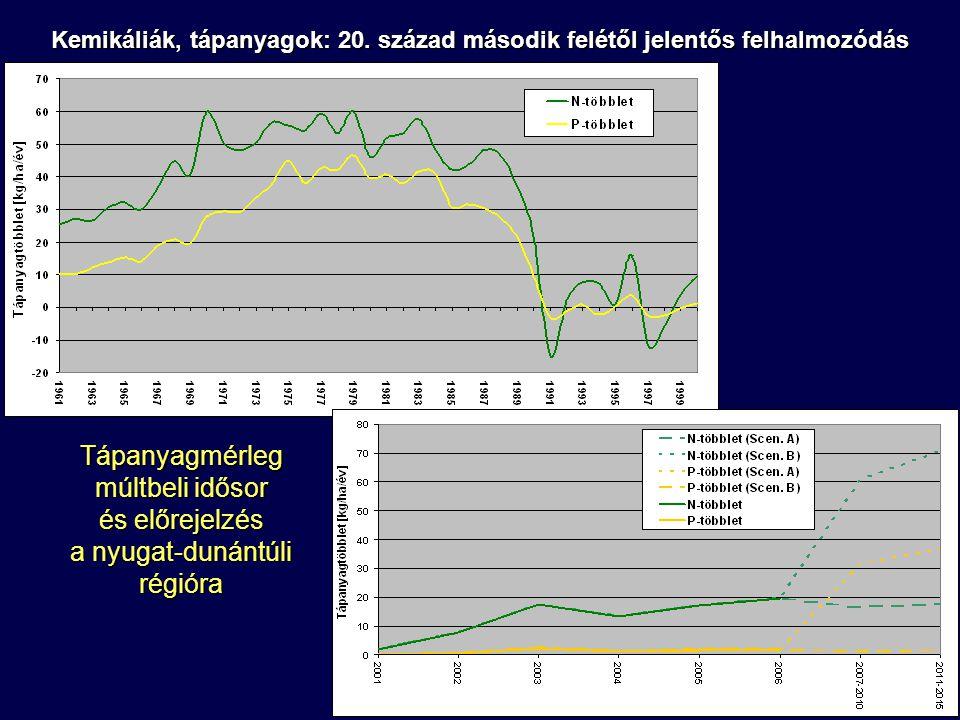 Tápanyagmérleg múltbeli idősor és előrejelzés